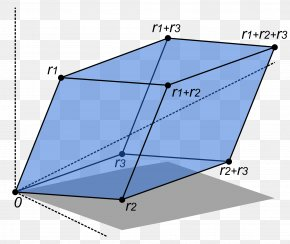 Mathematics - Determinant Parallelepiped Linear Algebra Geometry Vector Space PNG