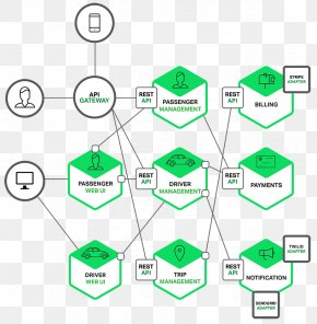 Microservices Architecture Architectural Pattern Architectural Style PNG