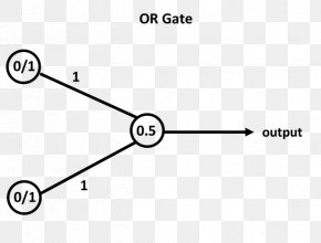 Cognitive Training - Artificial Neural Network Exclusive Or Biological Neural Network XOR Gate Multilayer Perceptron PNG