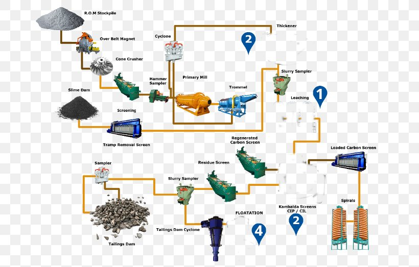 Process Flow Diagram Gold Mining Png 700x523px Process Flow Diagram Area Coal Mining Diagram Engineering Download
