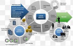 Software Development Lifecycle - Scrum Agile Software Development Software Development Process PNG
