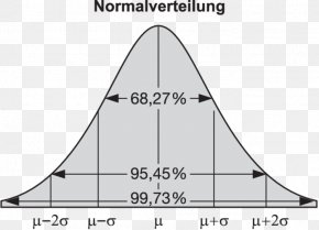 Normal Distribution Standard Score Standard Deviation