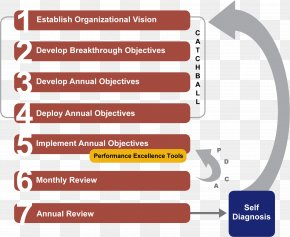 Business - Hoshin Kanri Strategic Planning Process PNG
