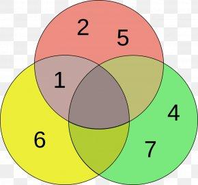 Venn - Venn Diagram Euler Diagram Circle Logic PNG