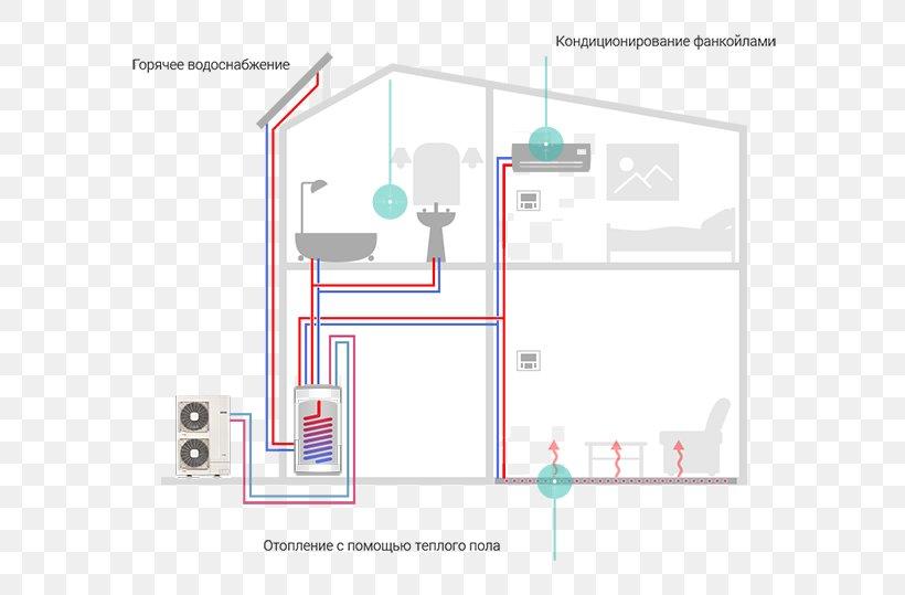 Heat Pump Berogailu Inverterska Klima Fan Coil Unit, PNG, 600x539px, Heat  Pump, Area, Berogailu, Brand, DiagramFAVPNG.com