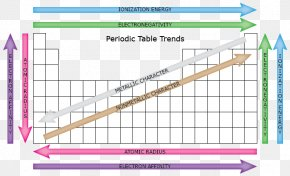 Table - Periodic Trends Periodic Table Atomic Radius Electronegativity Ionization Energy PNG
