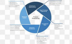 Design - Product Engineering Health Care Software Development Organization PNG