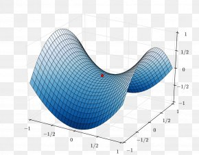 Slopes - Saddle Point Maxima And Minima Graph Of A Function PNG