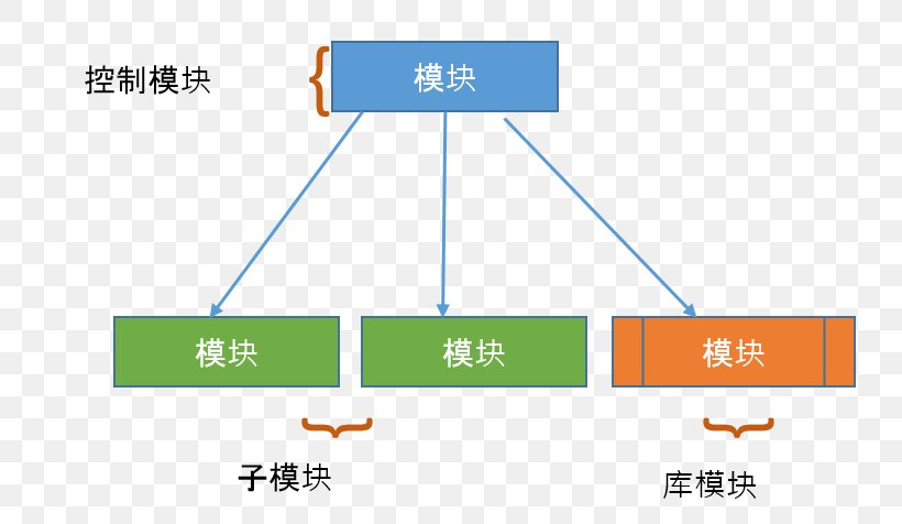 Data Flow Diagram Computer Software Software Design Software Engineering Png 779x476px Data Flow Diagram Analysis Area