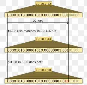Slow Match - Classless Inter-Domain Routing IP Address Subnetwork PNG