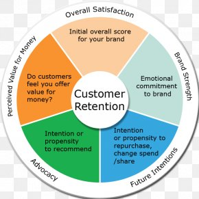 Business - Customer Retention Business Brand Loyalty Customer Lifetime Value PNG