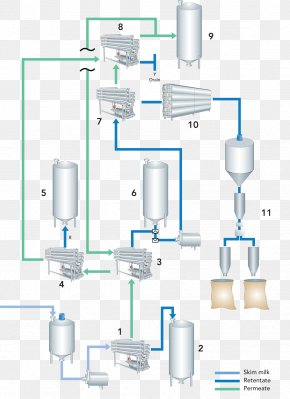 Water Spray No Buckle Diagram - Skimmed Milk Microfiltration Process Flow Diagram PNG
