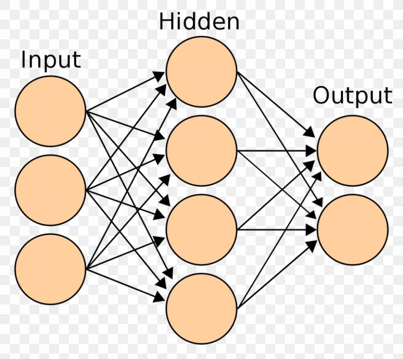 Artificial Neural Network Biological Neural Network Neuron Multilayer Perceptron, PNG, 968x864px, Artificial Neural Network, Activation Function, Algorithm, Area, Artificial Intelligence Download Free
