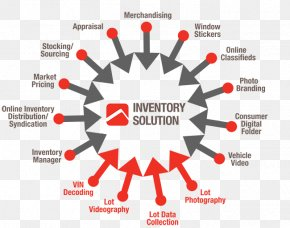 Inventory Management Software - Inventory Management Software Supply Chain Organization Logistics PNG