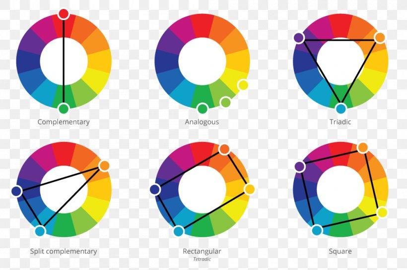Color Wheel Color Scheme Complementary Colors Analogous Colors, PNG,  1000x664px, Color Wheel, Analogous Colors, Area, Art,