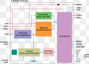 System Integration - Block Diagram Wiring Diagram Internet Of Things PNG