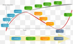 Marketing - Customer Lifecycle Management Marketing Customer Relationship Management Customer Lifetime Value PNG