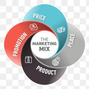Marketing - Marketing Mix Promotional Mix Marketing Strategy PNG