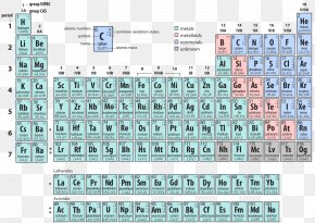 Alternative Periodic Tables - Periodic Table Oxidation State Chemistry Atom Chemical Element PNG