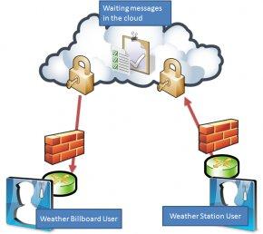 Cloud Network Diagram - Computer Network Diagram Cloud Computing Free Content Clip Art PNG
