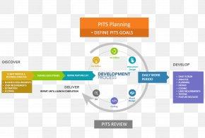 Software Development Kit - Web Development Software Development Computer Software Software Engineering PNG