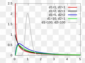 Freedom - F-distribution F-test Probability Distribution Statistics Analysis Of Variance PNG