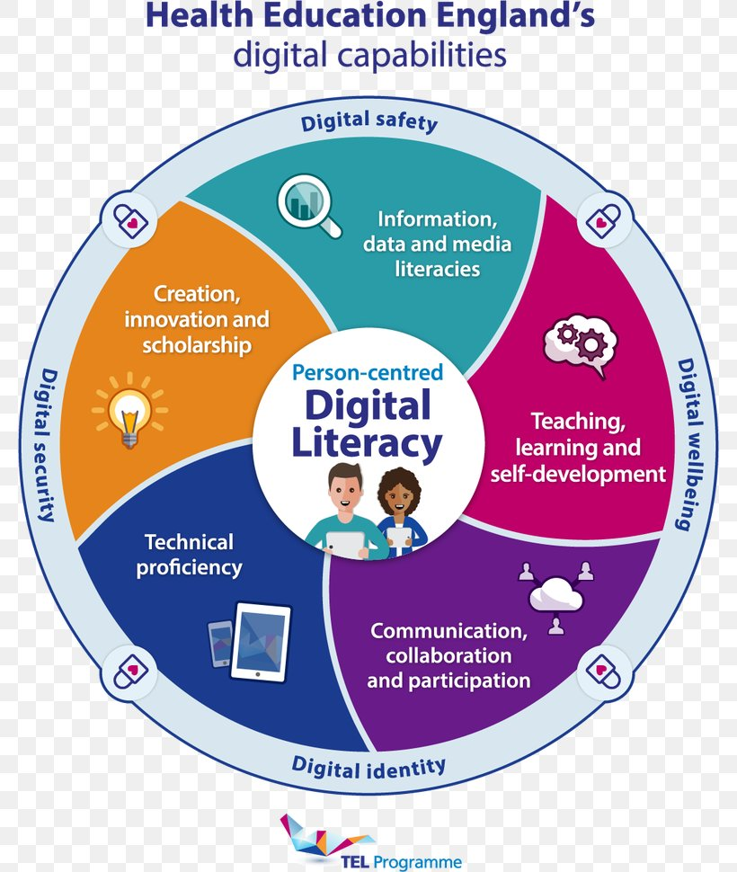 Digital Literacy Digital Data Education Information, PNG, 780x970px, Digital Literacy, Area, Blog, Computer, Creativity Download Free