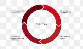 Business - Managed Services IT-Dienstleistung Service Management Business PNG