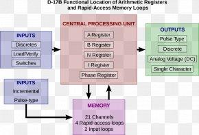 Computer - Block Diagram Schematic Computer Network Diagram PNG