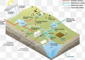 Water Surface - Water Resources Groundwater Surface Water Water Supply Network PNG