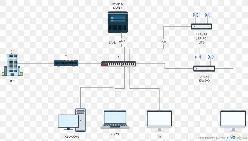 Computer Network Diagram Computer Network Diagram Ubiquiti