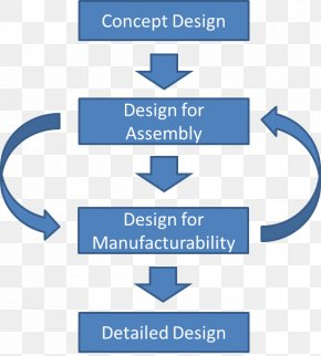Design - Product Design For Manufacture And Assembly Design For Manufacturability DFMA Design For Assembly PNG