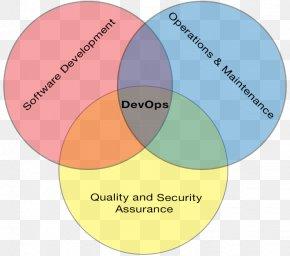 Othello - DevOps Agile Software Development Diagram Information Automation PNG