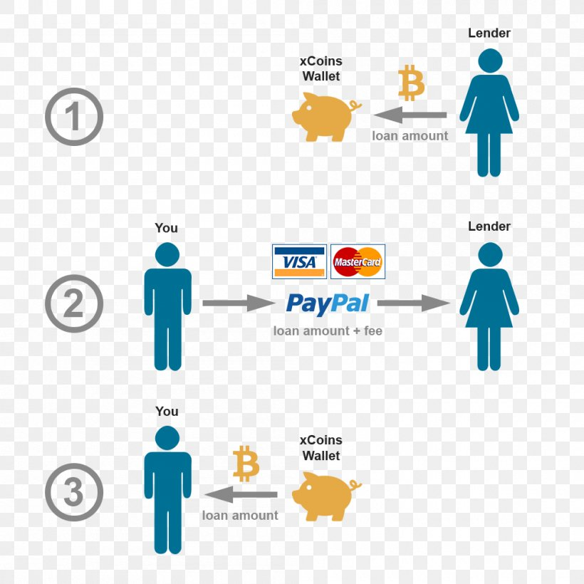 paypal cryptocurrency exchange
