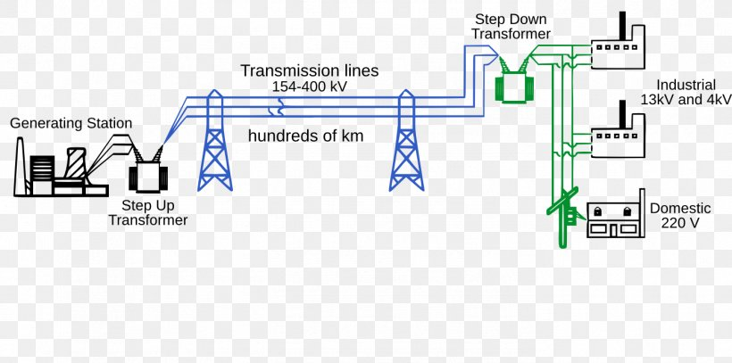 Electric Power System Electric Power Distribution Electric