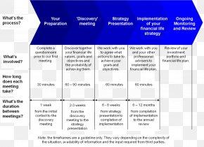 Financial Management - Certified Financial Planner Finance Financial Adviser PNG