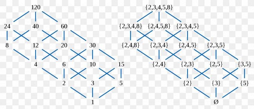 Hasse Diagram Partially Ordered Set Lattice Divisor Png 1200x516px Diagram Area Distributive Lattice Distributive Property Divisibility