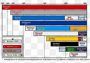 Timeline - Scuderia Toro Rosso 2009 FIA Formula One World Championship 2016 FIA Formula One World Championship 2006 FIA Formula One World Championship Renault Sport Formula One Team PNG