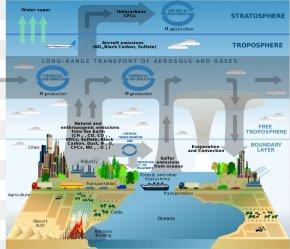 Atmosphere Cliparts - Atmospheric Chemistry Atmosphere Of Earth Atmospheric Sciences PNG