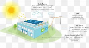 Energy - Solar Power Solar Panels Photovoltaic System Electricity Energy PNG