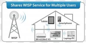Internet Service Provider - Wireless Internet Service Provider Router Wireless Access Points Edimax BR-6428nC Dynamic Host Configuration Protocol PNG