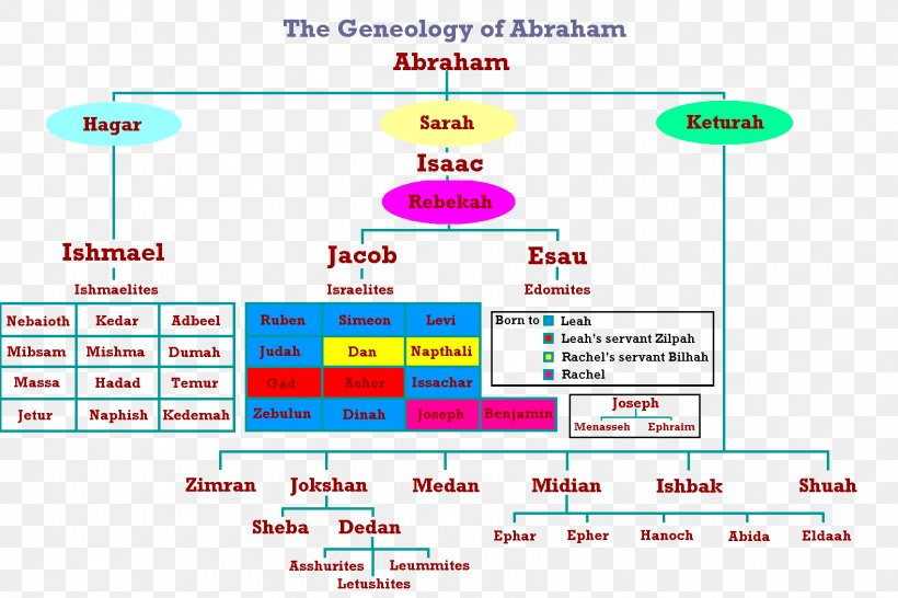 Bible Old Testament Abraham's Family Tree Genealogy, PNG, 1701x1134px, Bible, Abraham, Abrahams Family Tree, Covenant, Diagram Download Free