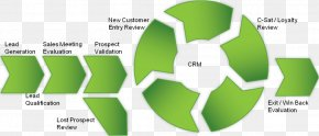 Sales Process - Sales Customer Loyalty Business Model Brand PNG
