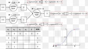 Neural Network Brain - Artificial Neural Network Exclusive Or Linearity BIRC PNG