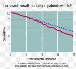 Arthritis - Rheumatoid Arthritis Mortality Rate Rheumatism Arthritic Pain Cardiovascular Disease PNG