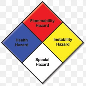 National Fire Protection Association - NFPA 704 National Fire Protection Association Hazardous Materials Identification System Dangerous Goods PNG