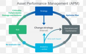 Performance Tools - Application Performance Management Asset Integrity Management Systems PNG
