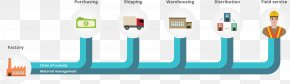 Product Packaging - Supply Chain Management Product Management PNG