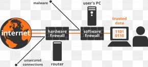 Computer Network Diagram - Externe Firewall Computer Software Computer Network Computer Hardware PNG