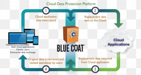 Technology - Blue Coat Systems Cloud Access Security Broker Computer Security Information Encryption PNG